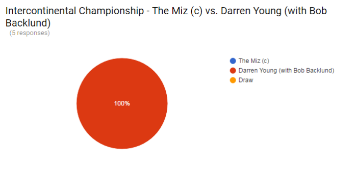 Battleground - Miz Poll