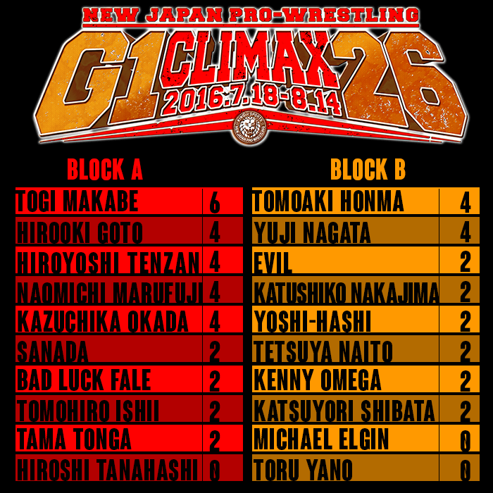 G1 Climax Leader Board