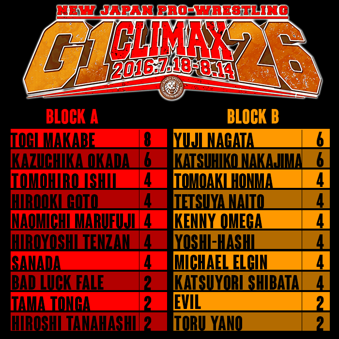 G1 NIGHT 8 LEADERBOARD