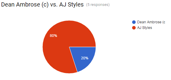 backlash-ambrose-vs-styles-poll