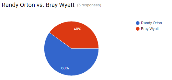 backlash-orton-vs-wyatt-poll